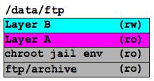 UnionFS example B
